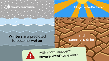 Graphic: One side depicts rain over sea with the words 'Winters are predicted to become wetter', the other side shows sun rays over dry earth with the words 'and summers driers' between the two at the bottom in pale green are the words 'with more frequent severe weather events' and an exclamation mark in a red triangle